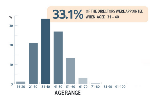 age range of directors