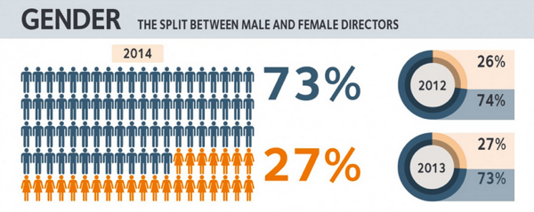gender split of directors
